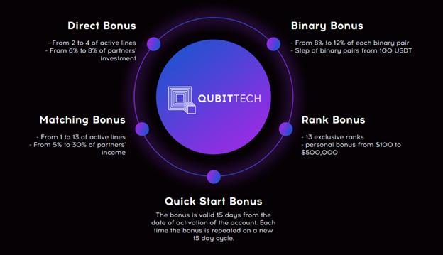 Партнерская программа Qubittech
